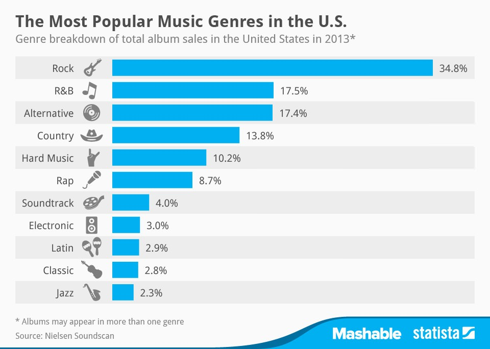 most popular music genres usa 2014
